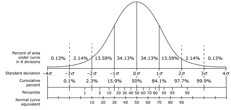 Test Score Percentage The Percentage of Scores
